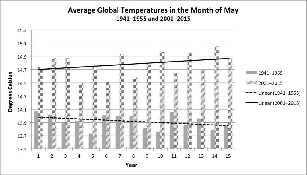 average global temperature 2