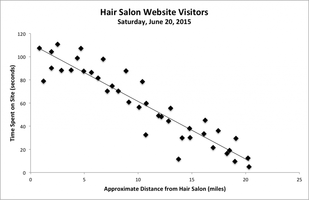 hair salon website visitors