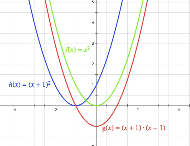 graph of 3 functions