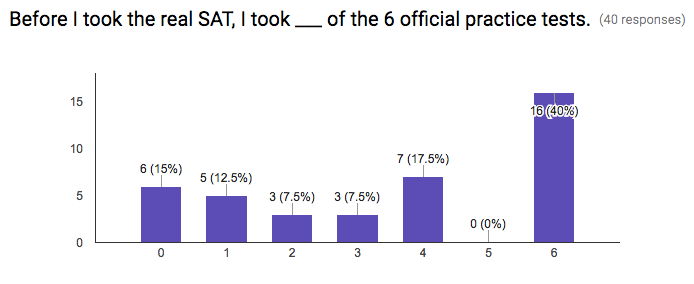 october_2016_sat_difficulty_-_google_forms_3